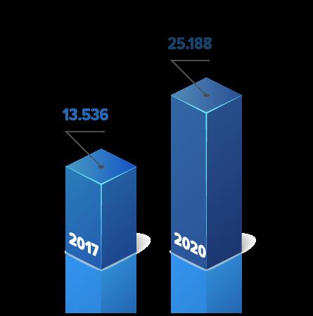 Em 2017, a instituição chegou à Estilo com cerca de 13 mil doadores. Atingimos em 2020 a marca de mais de 25 mil doadores, aumentando em 52% a carteira do cliente.
